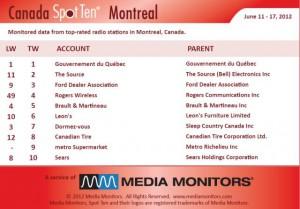 Media Monitors Montreal radio