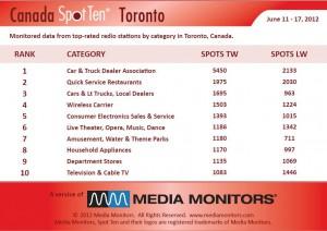 Media Monitors Toronto category