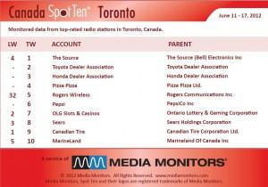 Media monitors Toronto radio