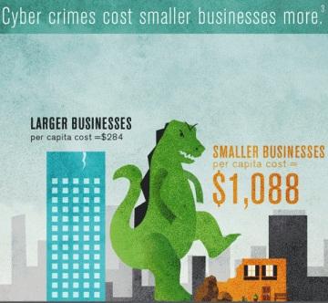 cybercrime infographic