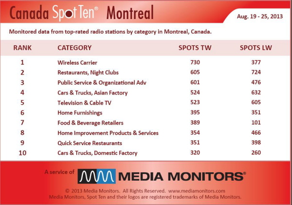 Montrealcategory