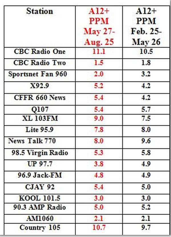 Calgaryradio
