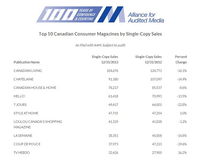 Magazine subscriptions and single-copy sales down: AAM