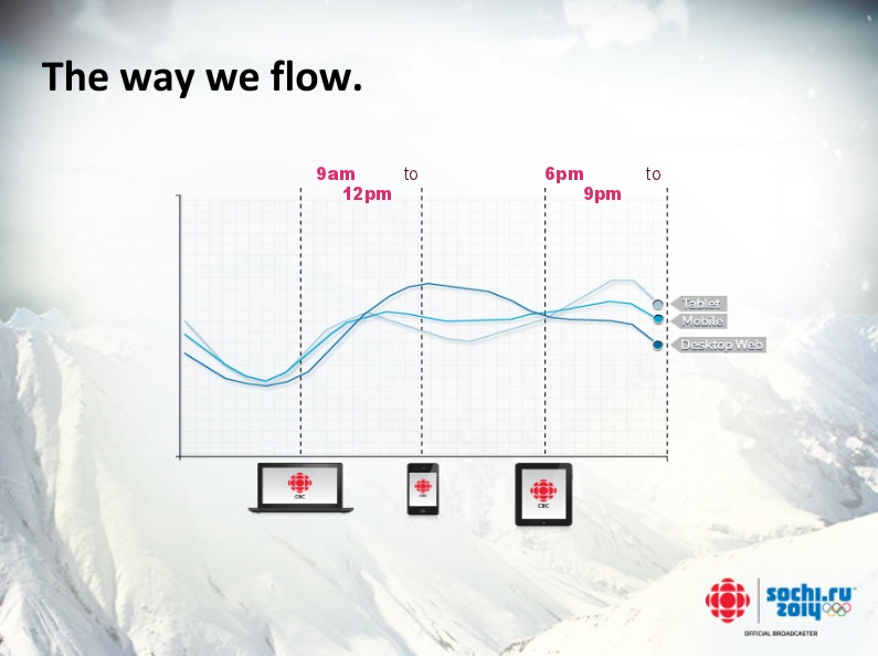 cbc sochi olympics audience flow