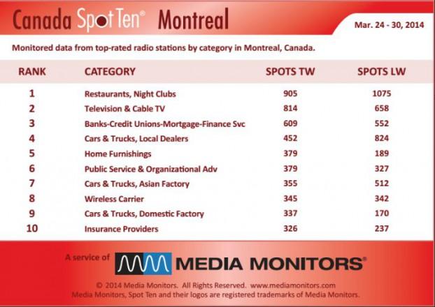 Montrealcategory