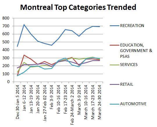 Montrealtopcategories