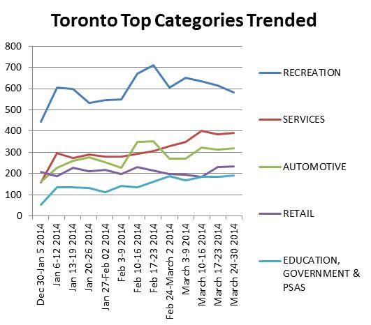 Torontotopcategories