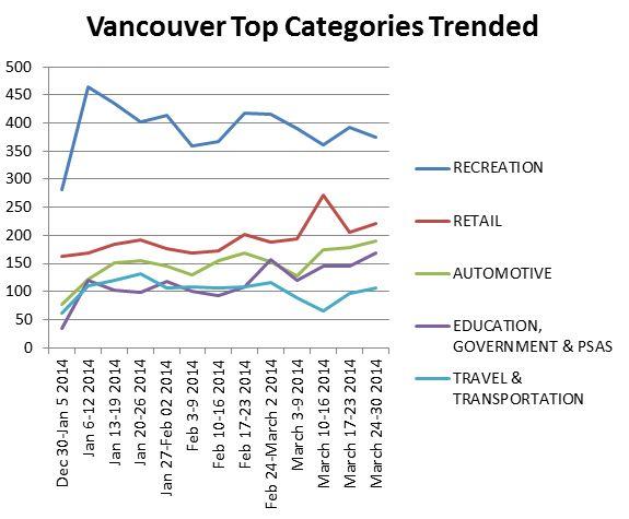 Vancouvertopcategories
