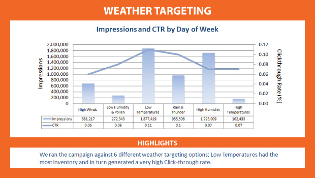 Acuity's weather targeting tools enable customized advertising dependent on the weather conditions.