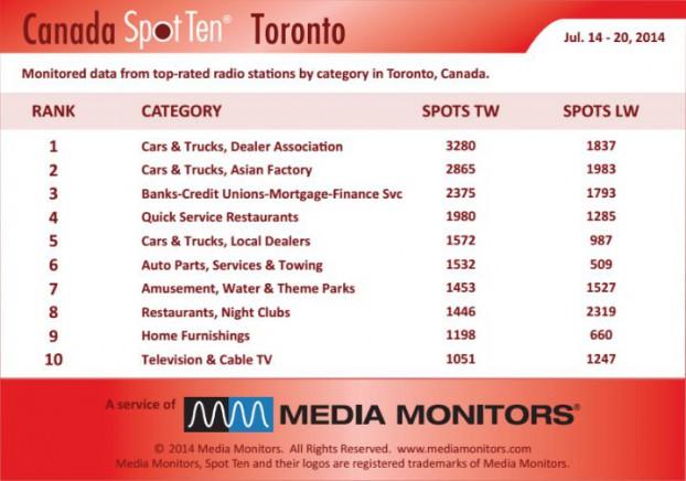 Torontocategory1