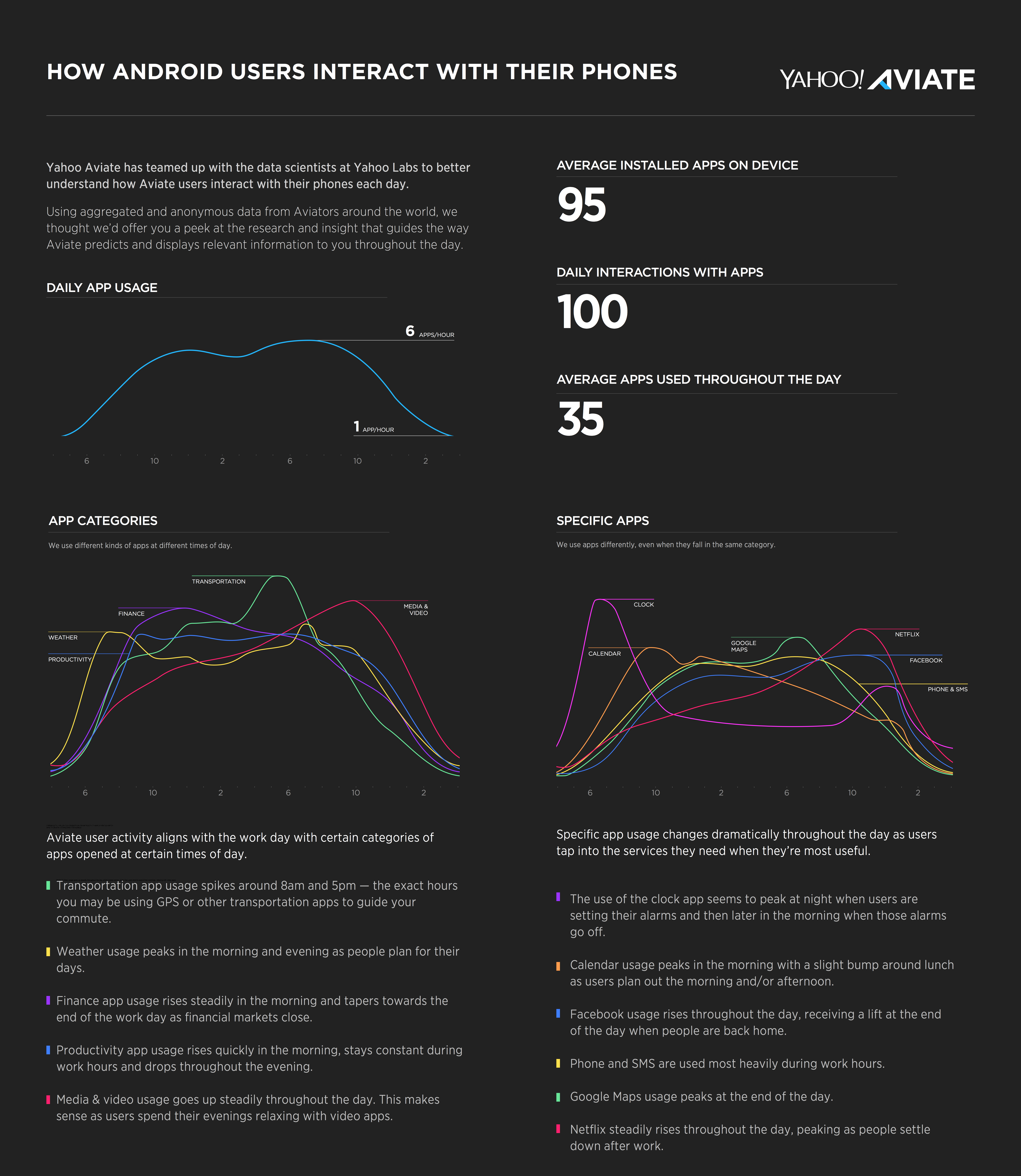 Yahoo Aviate Infographic (final 8.25)