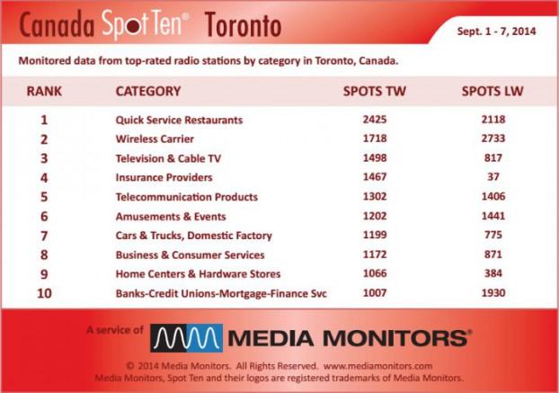 Torontocategory