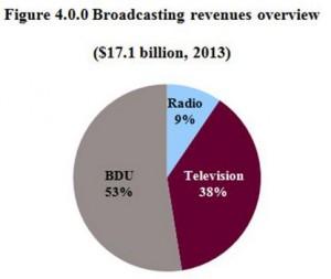 broadcastrevenues