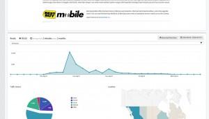 Campaign - Read Analytics