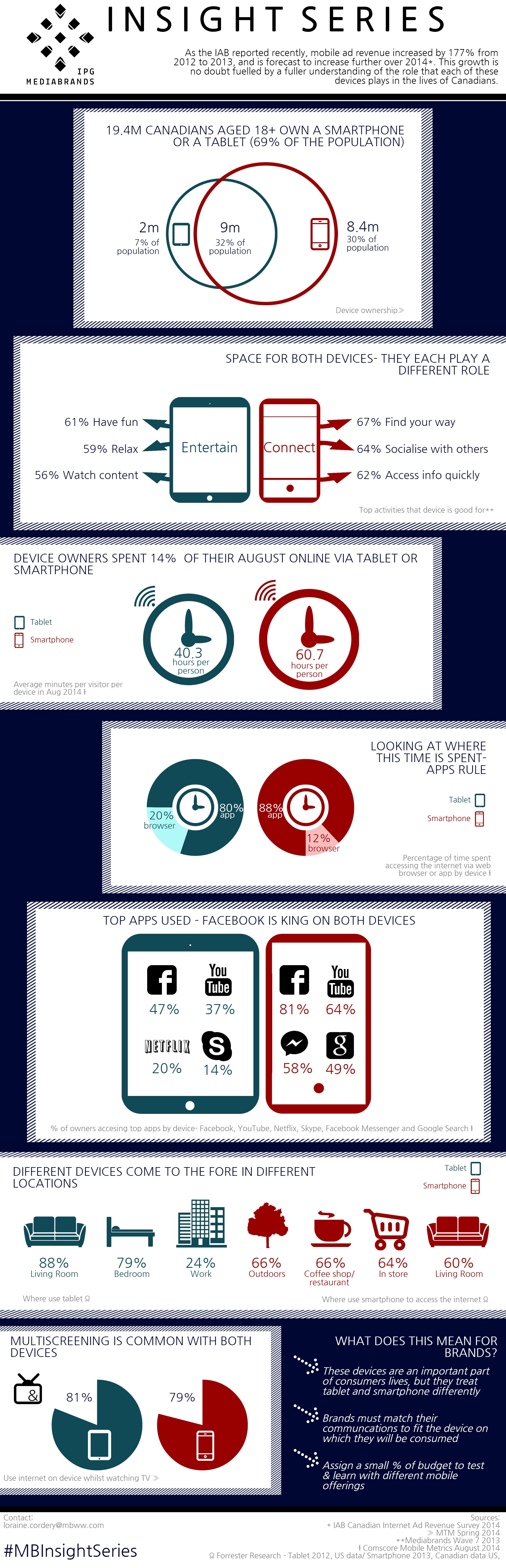 Mediabrands Device Differences Infographic (2)