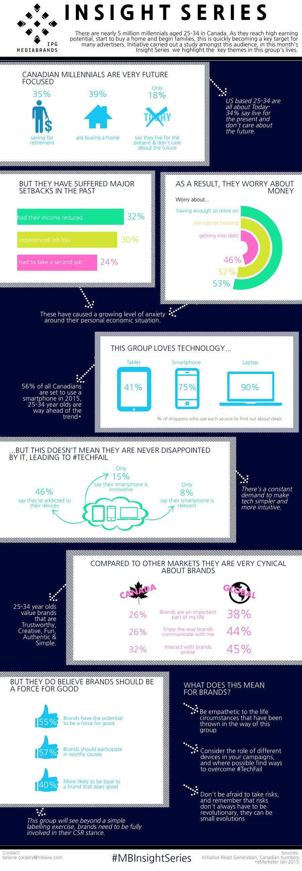 Mediabrands Millennials Infographic