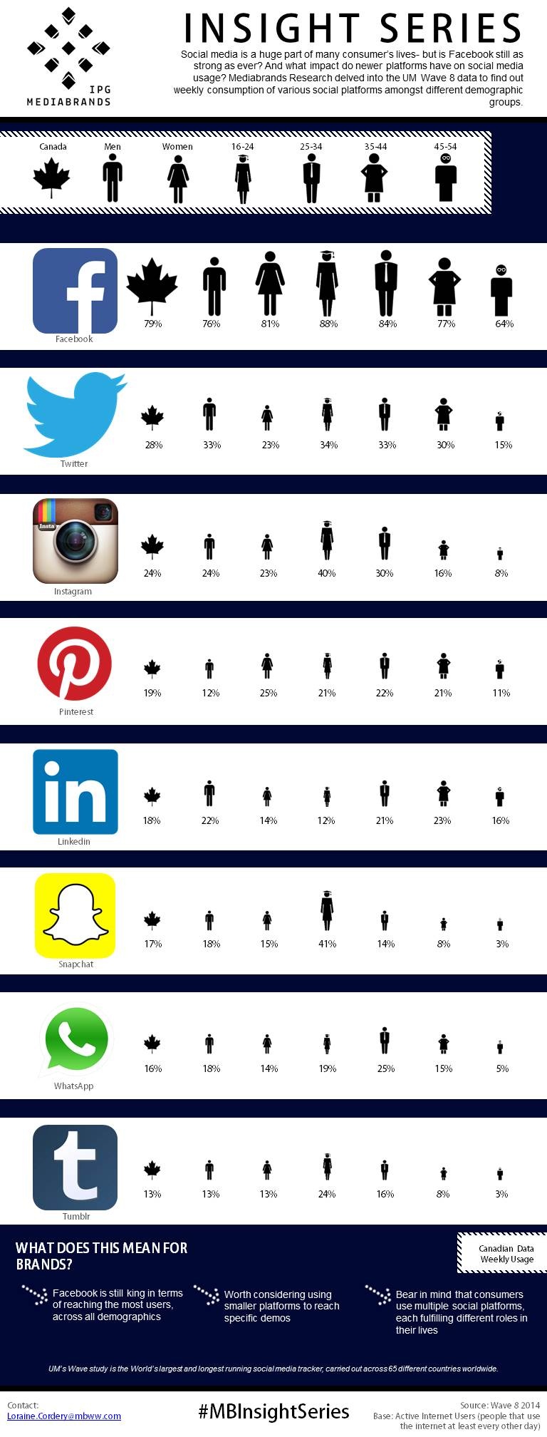 Social Profiles Infographic FINAL