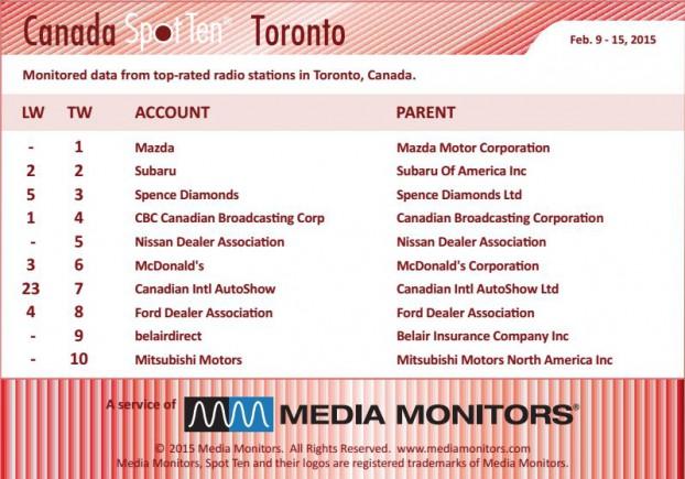 Torontoradio