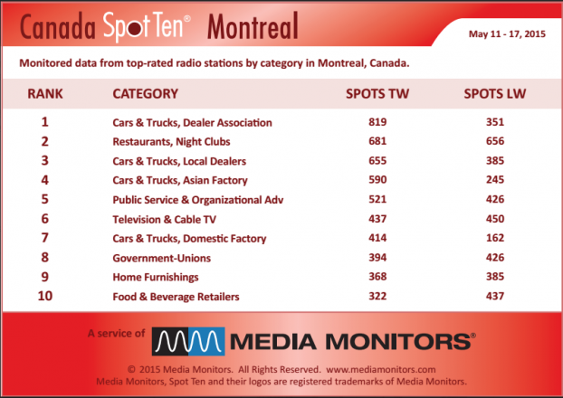 MM Montreal by category