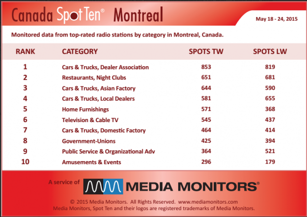MM Montreal by category May 18