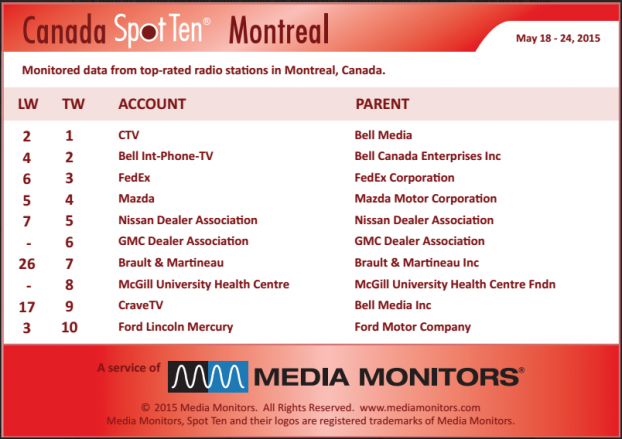 MM Montreal by spots May 18