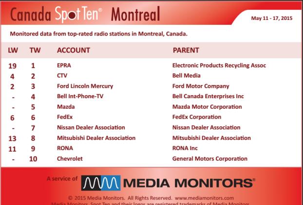 MM Montreal top spots