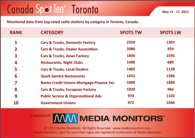 MM Toronto by category