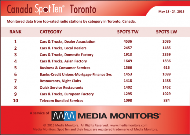 MM Toronto by category May 18