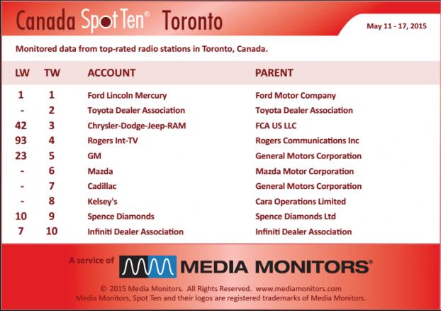 MM Toronto by spot