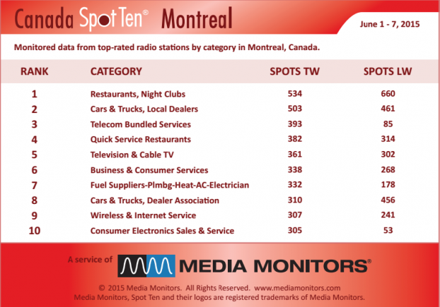 MM Montreal by category June 1-7