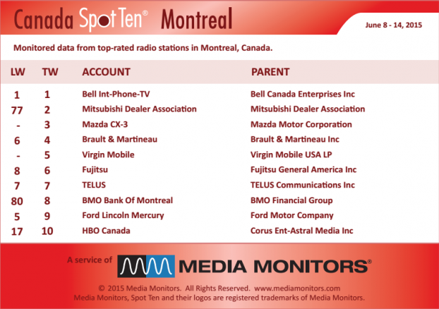 MM Montreal by category June 8-14