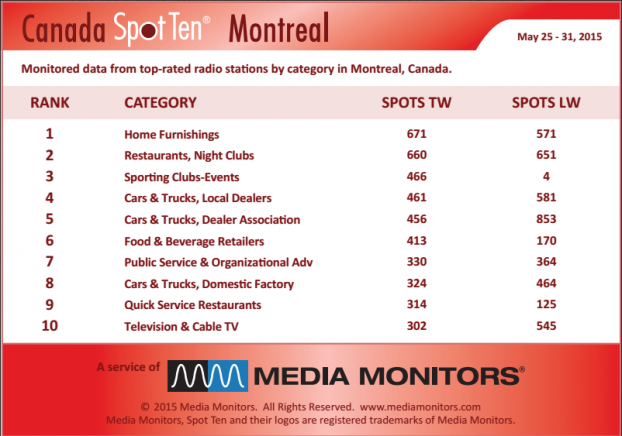 MM Montreal by category May 25-31