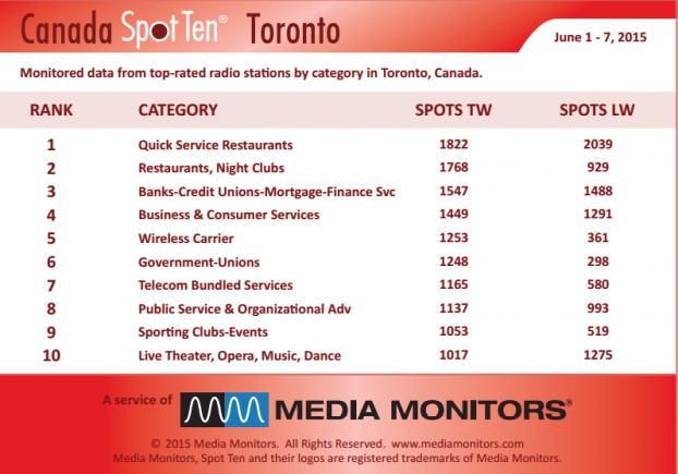 MM Toronto by category June 1-7