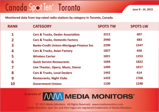 MM Toronto by category June 8-14