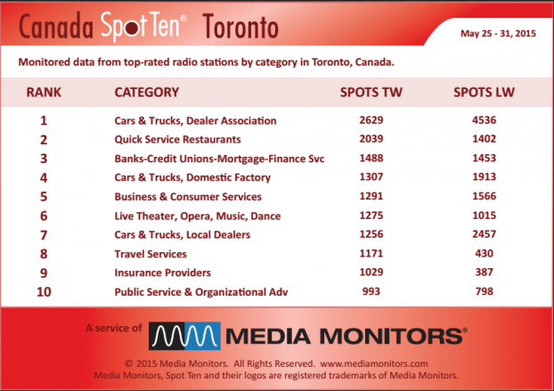 MM Toronto by category May 25-31