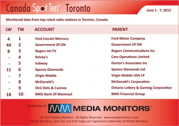 MM Toronto by spot June 1-7