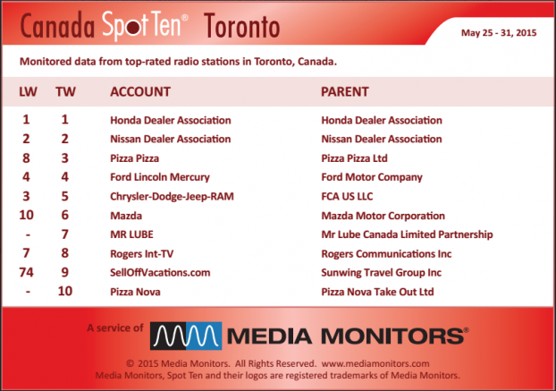 MM Toronto by spot May 25-31