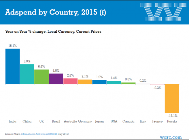 Adspend by country