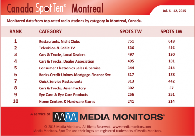 Montreal by Categoray MM July 6-12