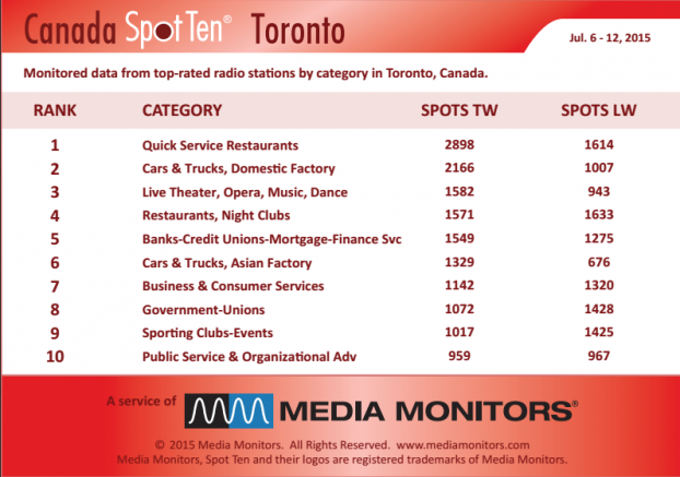 Toronto by Category MM July 6-12