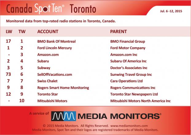 Toronto by spot MM July 6-12