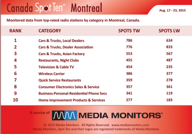 MM Montreal by Category Aug 17-23