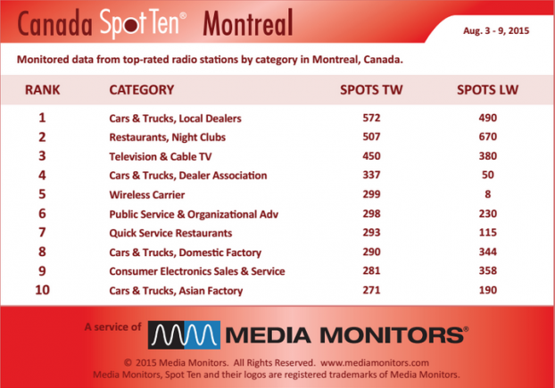 MM Montreal by Category august 3 to 9
