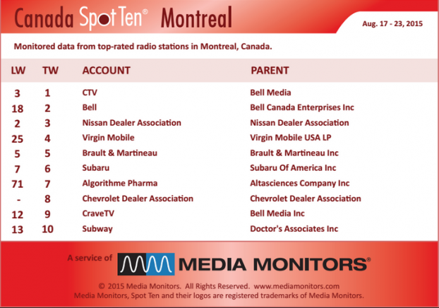 MM Montreal by Spot Aug 17 to 23