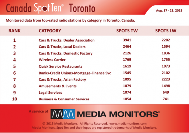 MM Toronto by category Aug 17 to 23