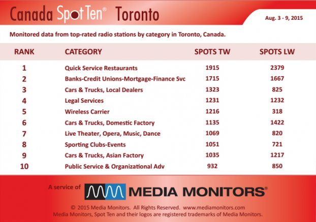 MM Toronto by category august 3 to 9