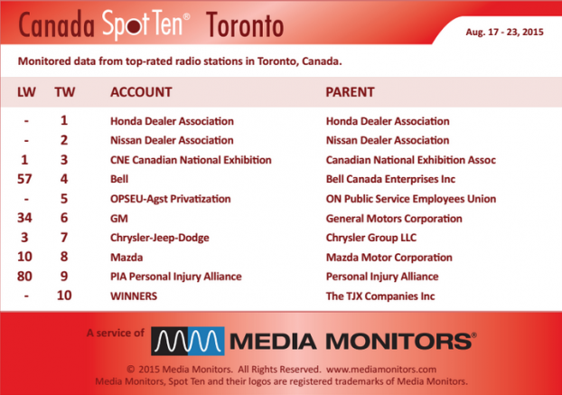MM Toronto by spot Aug 17 to 23
