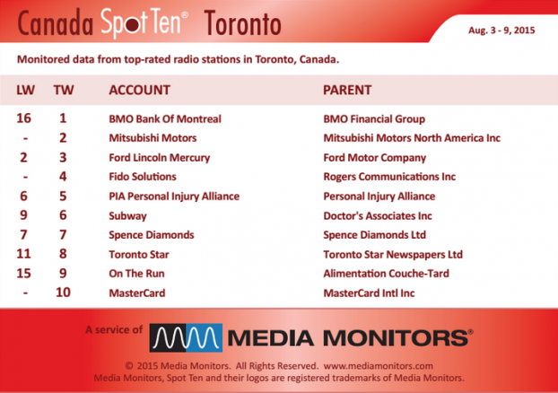 MM Toronto by spot August 3 to 9