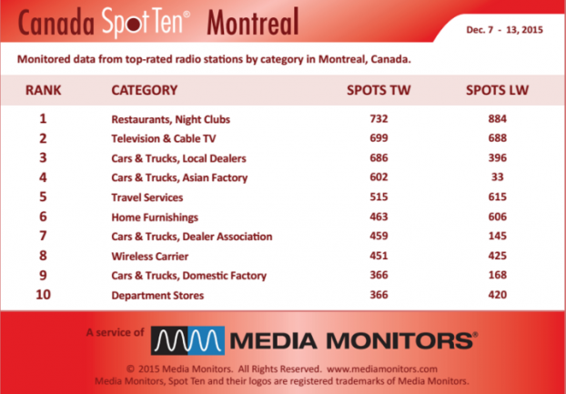 MM Montreal by category Dec 7-13