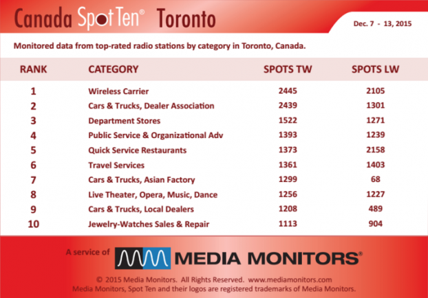 MM Toronto by category Dec 7 to 13